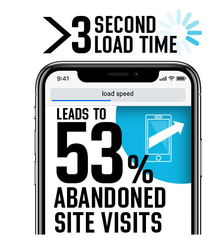 Cell phone with copy stating that when page load times are greater than 3 seconds, 54% of site visits are abandoned