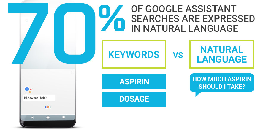 70 percent of google assistant searches are expressed in natural language