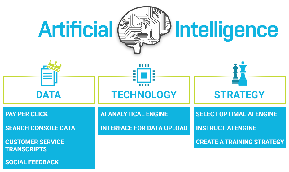 3 AI components: Data, Technology, and Strategy