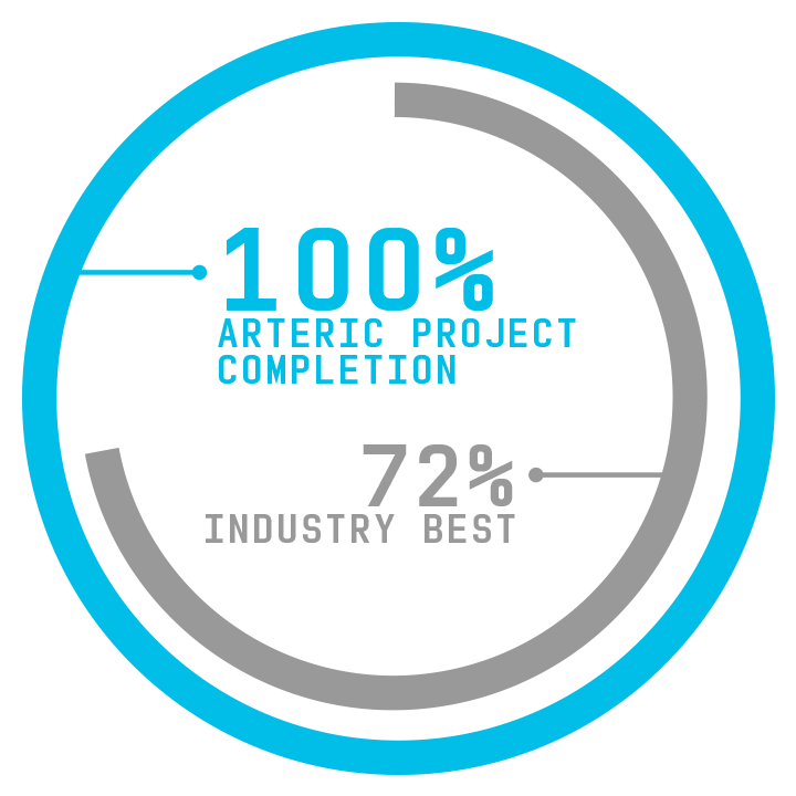 Arteric's 100% project completion rate versus an industry best 72%