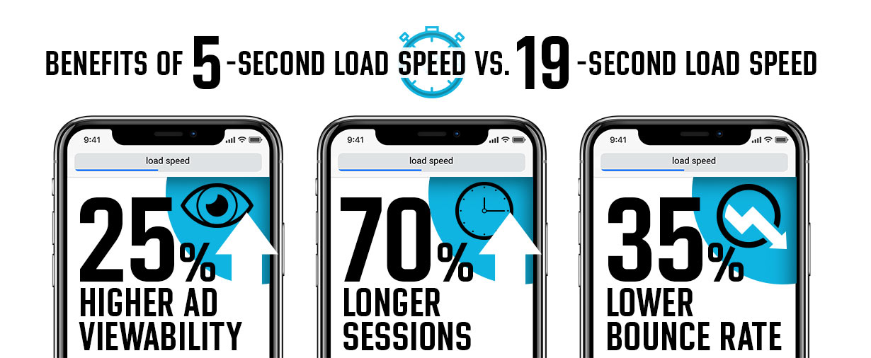 "3 smartphones beneath the headline ""5-second mobile website speed experiences. Smartphone 1 screen includes ""25% higher ad viewability."" Smartphone 2 includes ""70% longer sessions."" Smartphone 3 ""includes 35% lower bounce rates."""