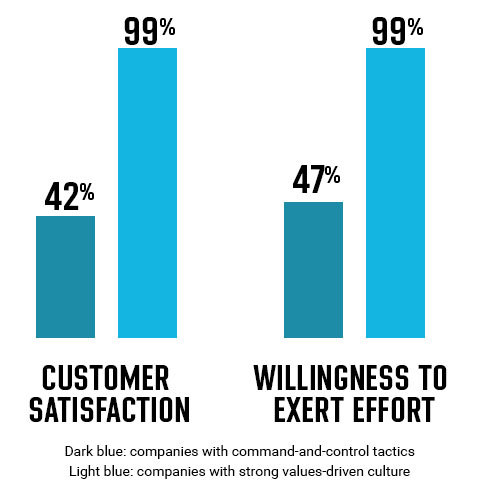 2 bar graphs. Bar graph 1 shows customer satisfaction levels of 42% and 99%. Bar graph 2 shows willingness-to-exert-effort levels of 47% and 99%.