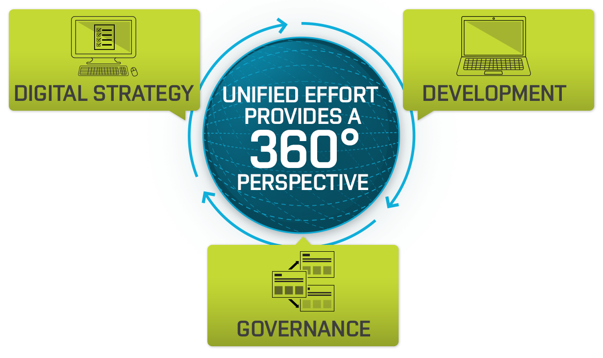"Central image that reads ""unified effort provides a 360-degree perspective"" surrounded by 3 banners: web planning, development, and governance"