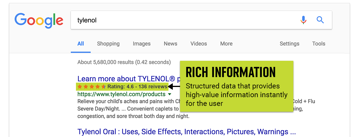 Example of rich information that appears in a Google search result