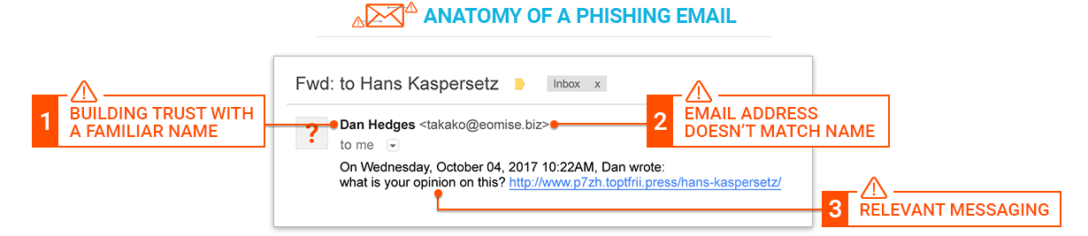 Example of an email phishing attack