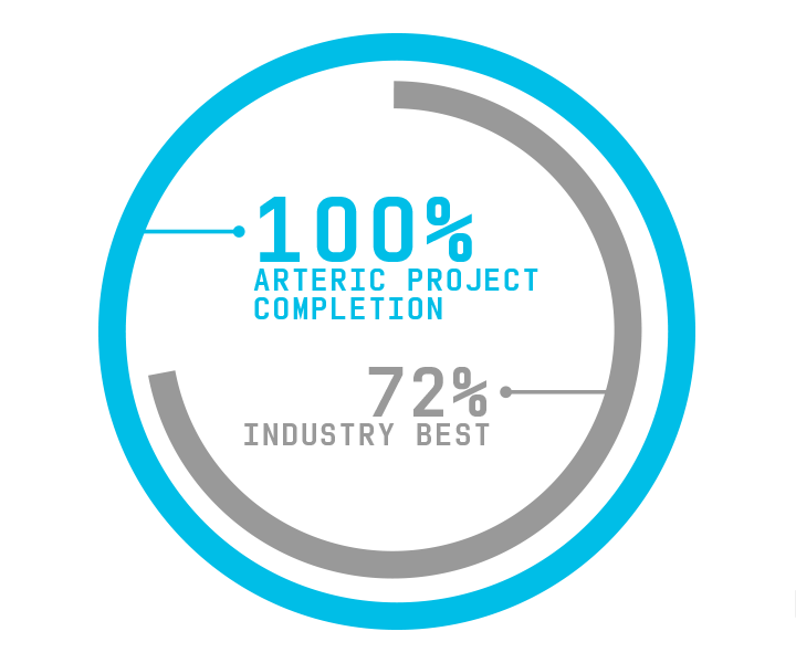 Arteric completes 100% of their software projects. The industry best is 72%