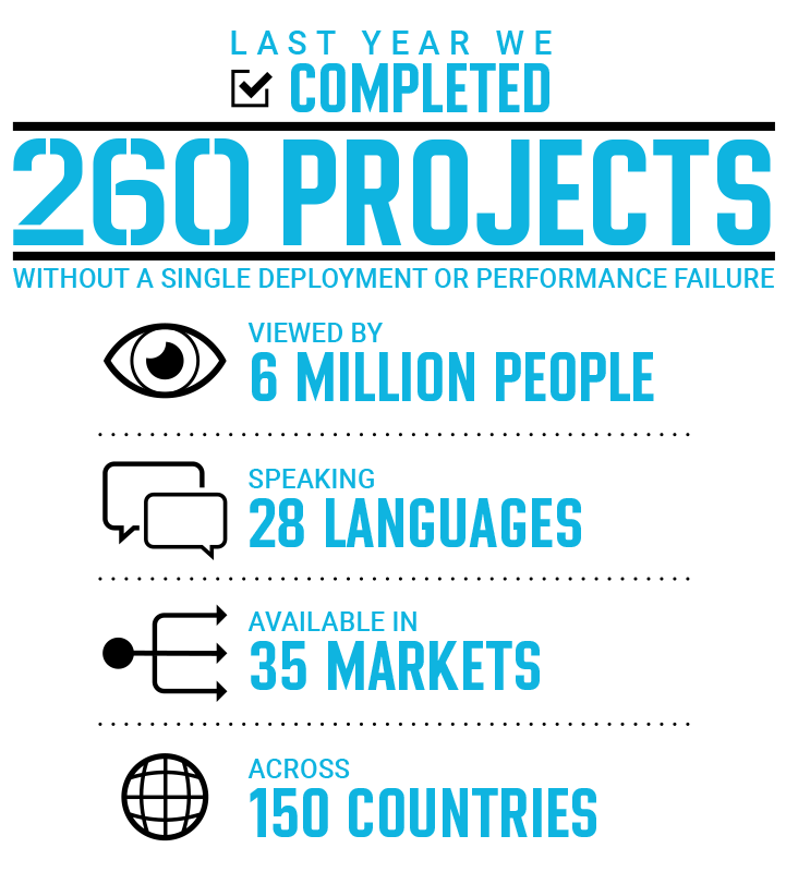 Arteric completed 260 digital healthcare marketing projects infographic