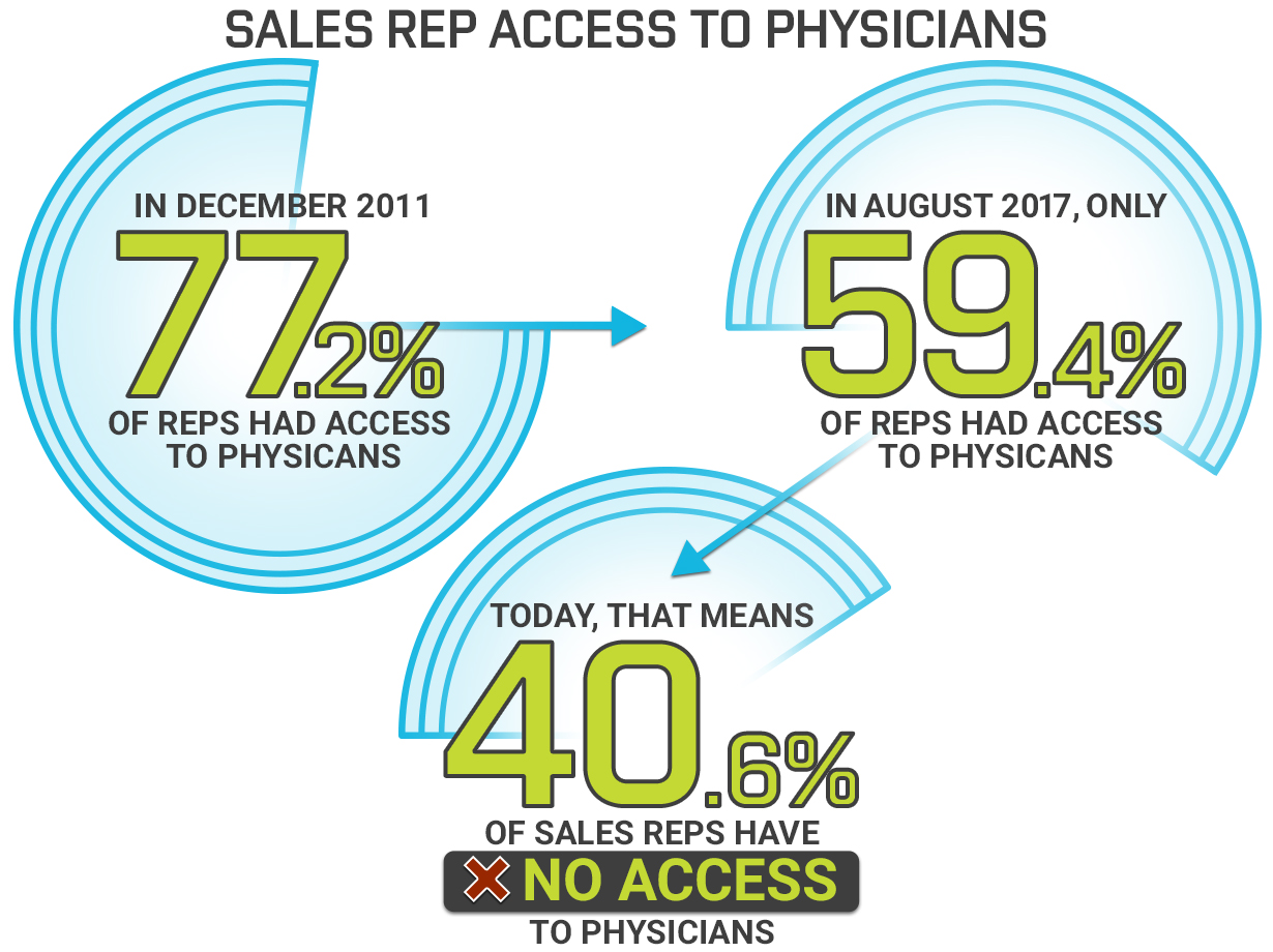 In December 2011, 77.2% of sales reps had access to physicians. In August 2017, 59.4% have access. Today, 40.6% of sales reps have no access to physicians.