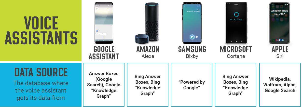 5 smartphones. Each smartphone represents a digital voice assistant and includes a caption that lists the database that the voice assistant uses to execute a search query.