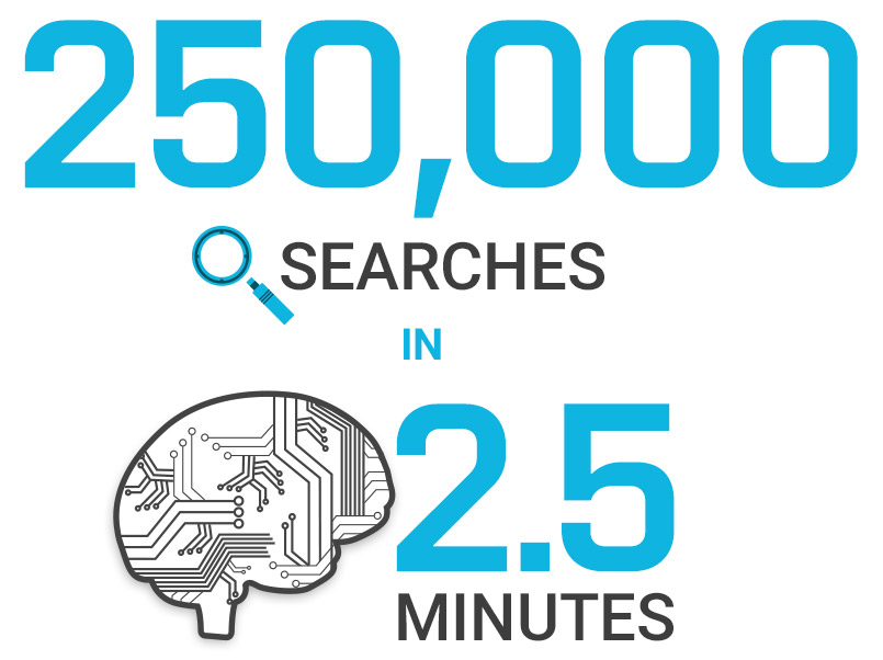 250,000 lines of data analyzed in minutes with the help of artificial intelligence